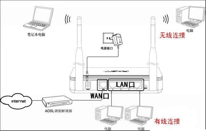 无线路由器怎样连接一台式机和网络电视机顶盒
