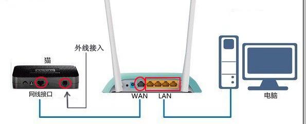光猫与路由器的区别_网络猫与路由器的区别_猫与路由器的区别