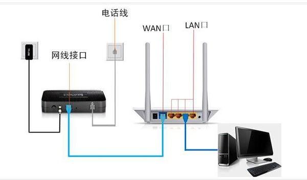 1,先按下图连接宽带猫,路由器和电脑;用网线连接猫和路由器的wan口