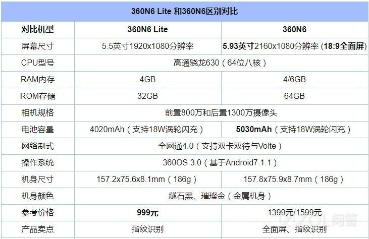360N6和N6 Lite哪个好?360N6和N6 Lite有什么差别?